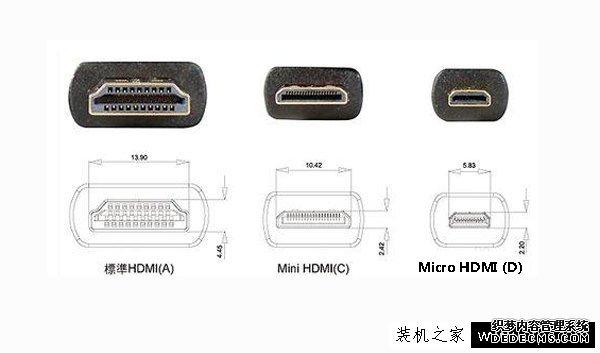 HDMI、VGA、DVI、DP接口知识,史上最全面最通俗易懂对比分析!