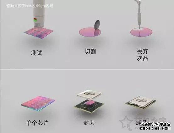 """""""沙子制造的""""CPU,凭什么可以卖那么贵?或许读完之后就明白了"""