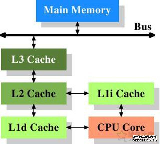 CPU缓存有什么用?科普一下关于CPU缓存的作用