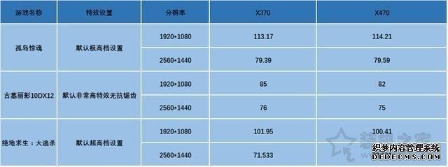 主板X370和X470有什么区别?X470主板和X370主板性能差距对比