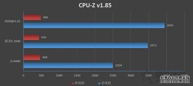 R5 2600和i5 8400哪个好?i5 8400与Ryzen5 2600性能评测对比
