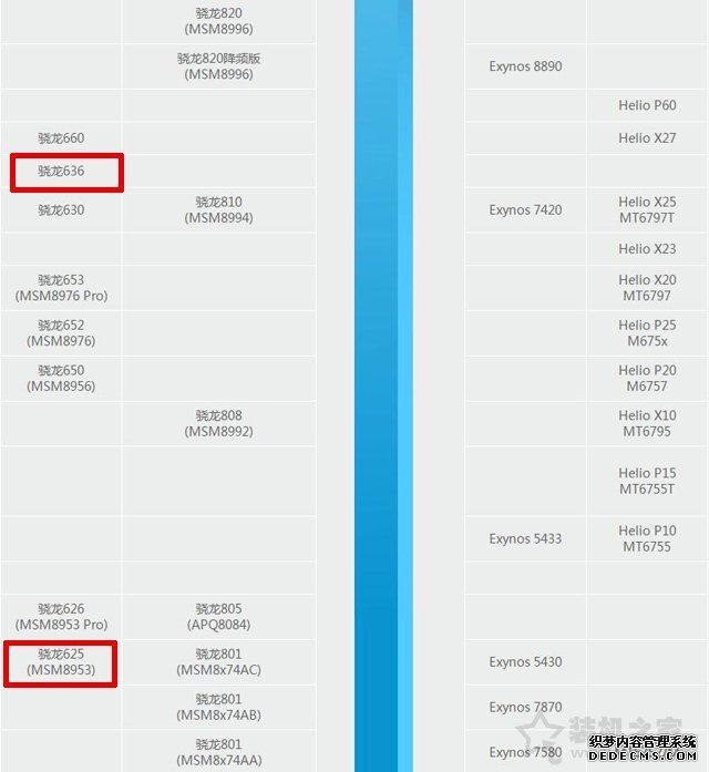 高通骁龙636和625哪个好?骁龙625和骁龙636处理器区别对比评测