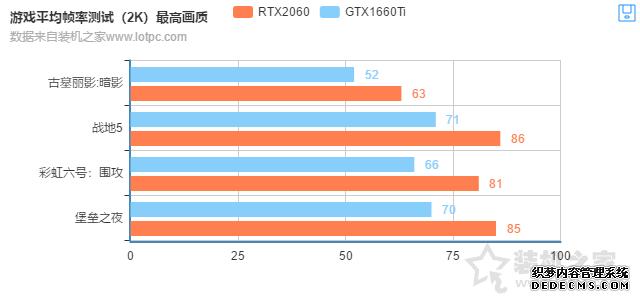 GTX1660Ti和RTX2060的差距有多大?RTX2060对比GTX1660Ti性能测试