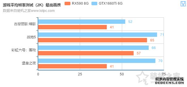 RX590和GTX1660Ti哪个好?GTX1660Ti 6G与RX590 8G性能对比评测