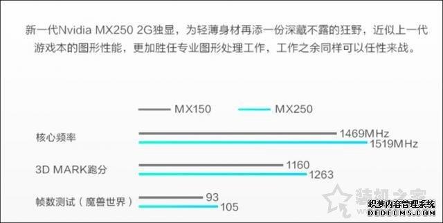 MX250显卡等于GTX1050?笔记本显卡MX250和MX150的区别对比