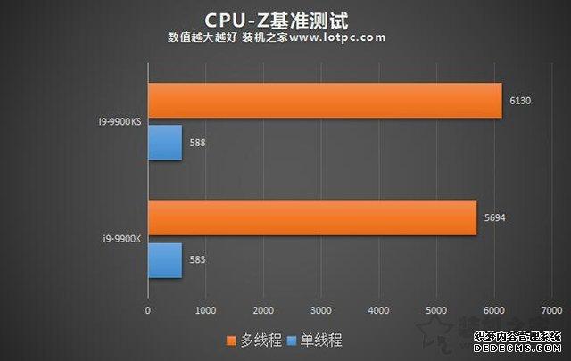 i9-9900KS和i9-9900K区别对比评测